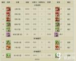 《逆转三国》王佐鬼才超级战场数据介绍